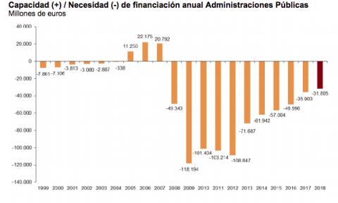 Evolución del déficit público desde 1999