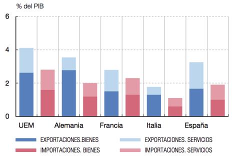 Exportaciones e importaciones de la eurozona con Reino Unido