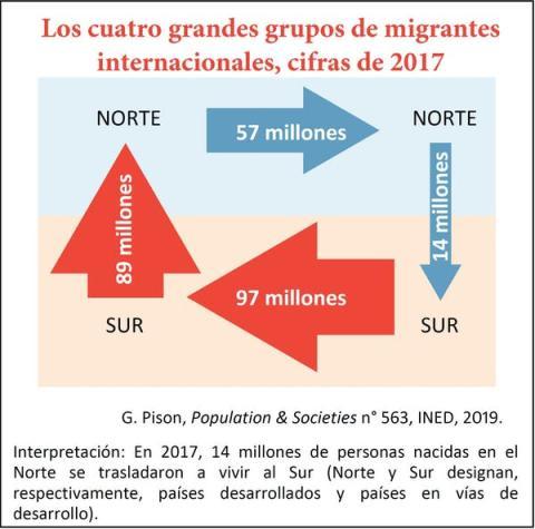 El flujo migratorio global genera 4 grandes grupos de inmigrantes