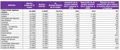Brecha salarial por autonomías, según Gestha