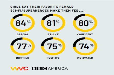 Así se sienten las niñas gracias a sus personajes femeninos favoritos.