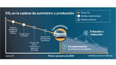 Ciclo de emisiones de un vehículo eléctrico desde que es producido.