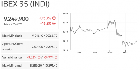 El Ibex 35 cayó medio punto porcentual tras las declaraciones de Draghi