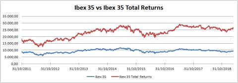 Ibex con dividendos e Ibex sin dividendos