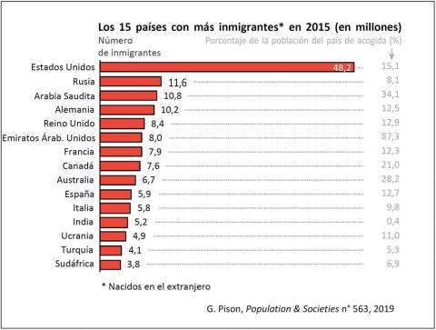 Los 15 países con más volumen de inmigrantes