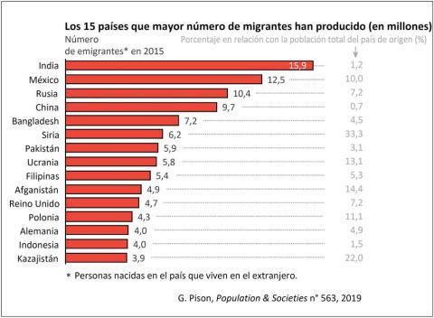 Países que tienen más habitantes emigrados