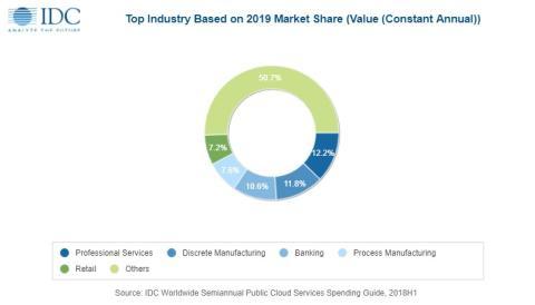 Sectores más activos en cloud computing pública