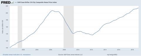 Evolución de precios de la vivienda en EE.UU.