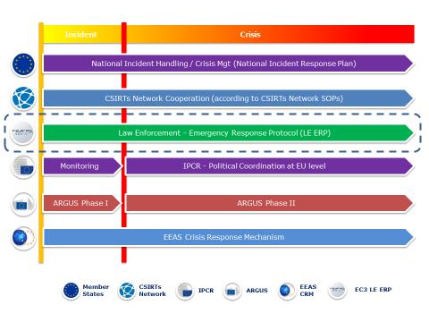 Protocolo ciberseguridad UE