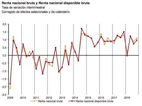 Renta nacional bruta y renta nacional disponible en los últimos 9 años