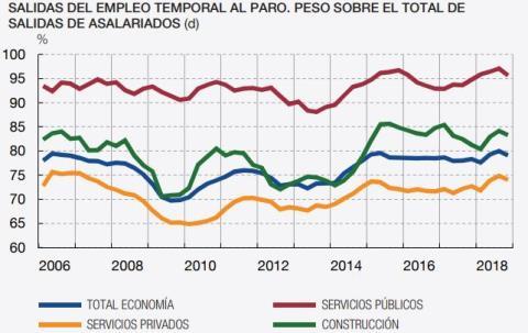 Salidas del mercado laboral entre los temporales