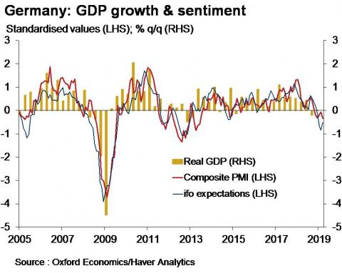 'This is a serious recession warning in the German economy'