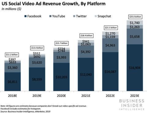 Crecimiento de los ingresos por publicidad en vídeo social en los EE.UU.