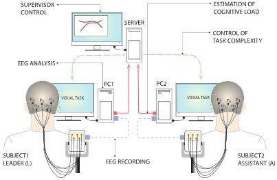 Interfaz cerebro computador de la UPM