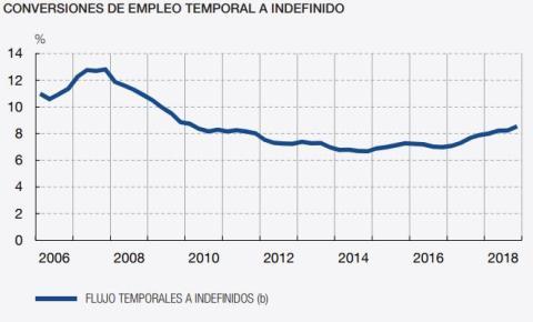 Conversión de contratos temporales a indefinidos