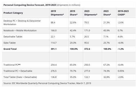 Ventas PC y tablets 2019