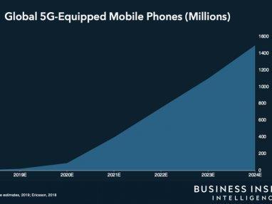 Base global de móviles compatibles con redes 5G, durante los próximos 5 años.