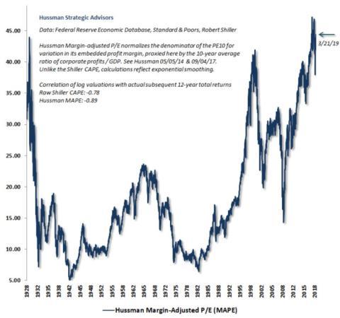 Las bolsas podrían estar tan sobrevaloradas ahora como antes de los cracks de 1929 y 2000