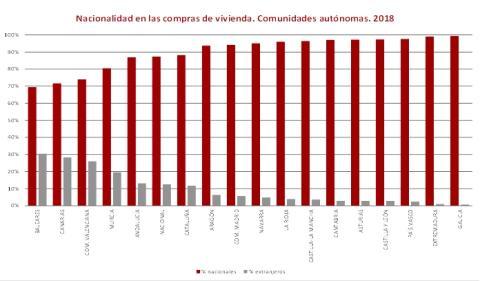 Compradores de vivienda extranjeros por comunidades autónomas