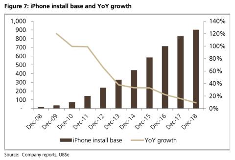 las descargas de app store de apple se reducen