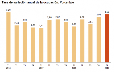 Crecimiento de la ocupación en los últimos 3 meses