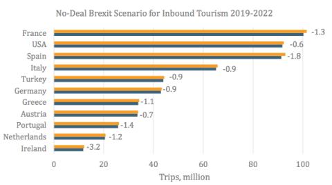Cuanto caerá la llegada de turistas británicos en caso de que se produzca un Brexit sin acuerdo