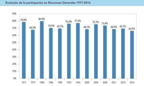 Datos de participación en las Elecciones Generales en España