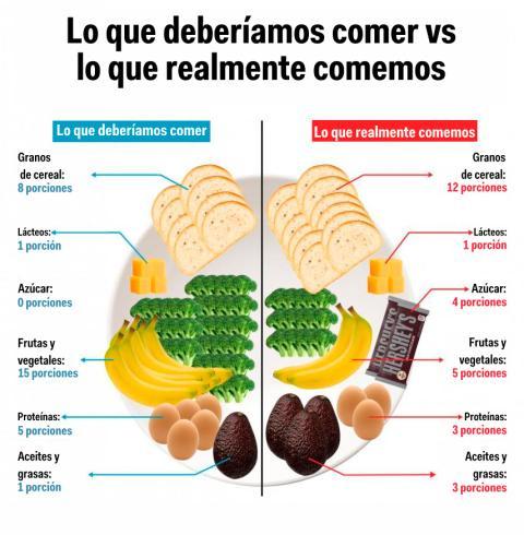 Lo que deberiamos comer vs lo que comemos