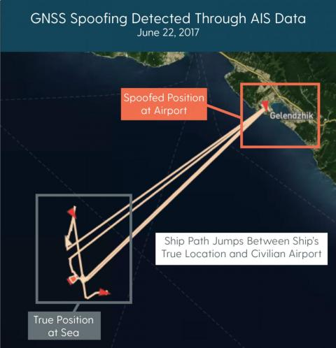 This diagram shows GPS signals for a ship jumping around between the accurate location at sea and a false location at a nearby airport.