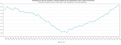 El empleo indefinido crece hasta su número máximo de contratos