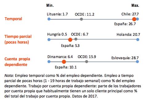 Empleo temporal, parcial y TRADE en España y la OCDE
