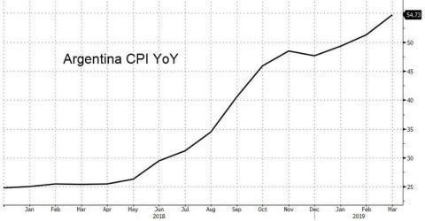 Evolución de la inflación en Argentina