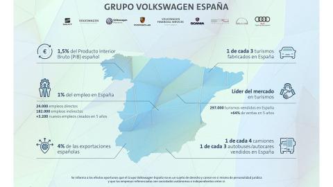 Principales hitos del Grupo VW en España.
