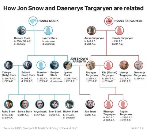 A family tree for Houses Stark and Targaryen that show how Daenerys is Jon Snow's aunt.