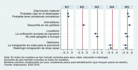 . Gráfico de coeficientes, Partidos populistas de Izquierda versus Partidos populistas de derechas.