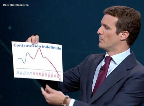 Pablo Casado, líder del PP y candidato a la presidencia del Gobierno, durante el debate electoral.
