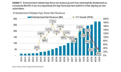 Here's proof that a big source of Apple's App Store growth tanked, probably thanks to Netflix