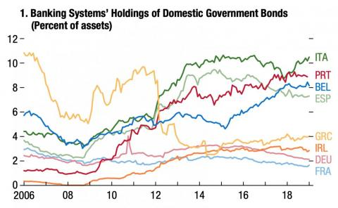 Italian banks hold a greater proportion of domestic debt than other countries' banks.
