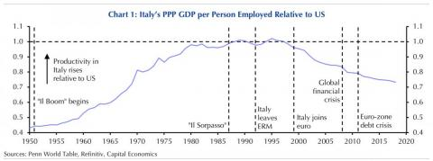 Italy grew so wealthy on a per-head basis that in the 1980s and 1990s it surpassed the US. But then the country switched its currency to the euro, and it lost its competitive edge.