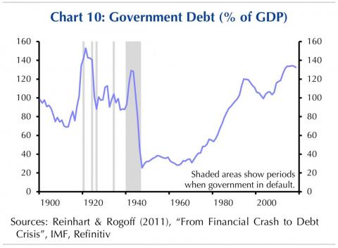 Italy's debt-to-GDP is approaching a level not seen since World War 2.