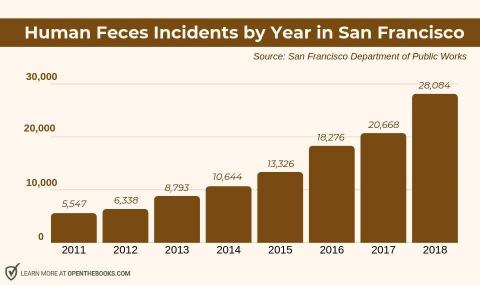 People are pooping more than ever on the streets of San Francisco