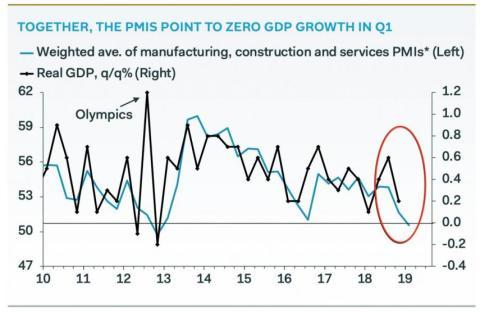 PIB Reino Unido