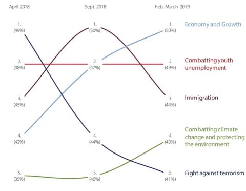Los principales temas de interés para los europeos entre abril de 2018 y marzo de 2019