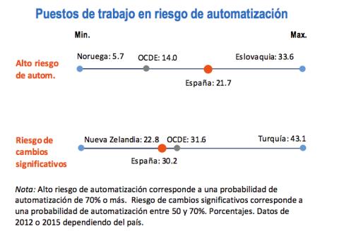 Puestos de trabajo en riesgo de automatización