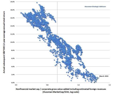 Ratio entre la capitalización bursátil y el valor añadido de las compañías