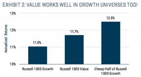 (re) gráfico-value-works-well