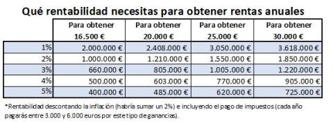 Qué rentabilidad necesitas para obtener rentas anuales
