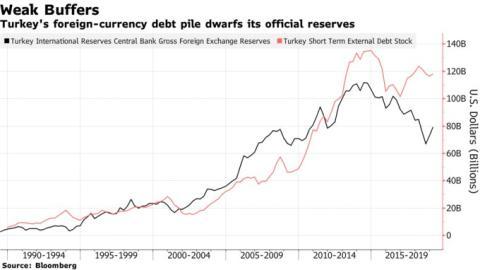 Reservas de divisas de Turquía