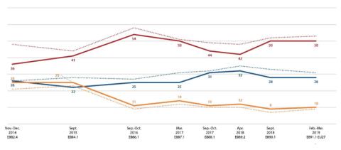 En rojo, el porcentaje que considera que las cosas no van en la buena dirección en la UE. En azul, los que creen que van bien