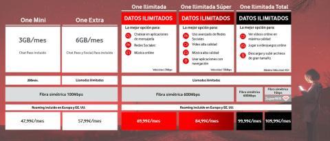 Tarifas ilimitadas/ Convergentes de Vodafone